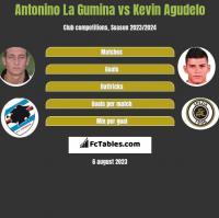 Antonino La Gumina vs Kevin Agudelo h2h player stats