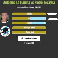 Antonino La Gumina vs Pietro Rovaglia h2h player stats
