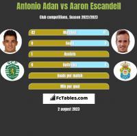 Antonio Adan vs Aaron Escandell h2h player stats