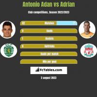 Antonio Adan vs Adrian h2h player stats