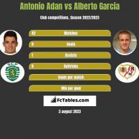 Antonio Adan vs Alberto Garcia h2h player stats