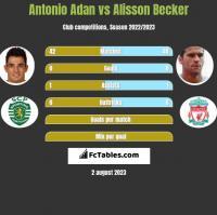 Antonio Adan vs Alisson Becker h2h player stats