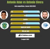 Antonio Adan vs Antonio Sivera h2h player stats