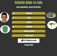 Antonio Adan vs Caio h2h player stats