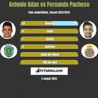 Antonio Adan vs Fernando Pacheco h2h player stats