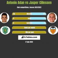 Antonio Adan vs Jasper Cillessen h2h player stats
