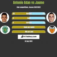 Antonio Adan vs Jaume h2h player stats