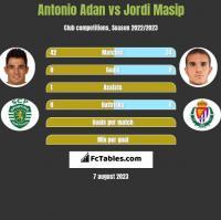 Antonio Adan vs Jordi Masip h2h player stats