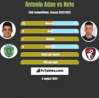 Antonio Adan vs Neto h2h player stats