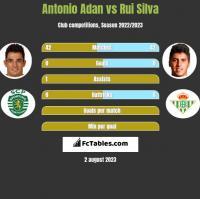 Antonio Adan vs Rui Silva h2h player stats
