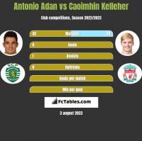 Antonio Adan vs Caoimhin Kelleher h2h player stats