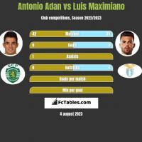 Antonio Adan vs Luis Maximiano h2h player stats