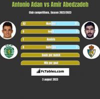 Antonio Adan vs Amir Abedzadeh h2h player stats