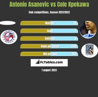 Antonio Asanovic vs Cole Kpekawa h2h player stats