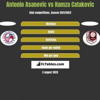 Antonio Asanovic vs Hamza Catakovic h2h player stats