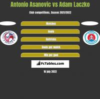Antonio Asanovic vs Adam Laczko h2h player stats