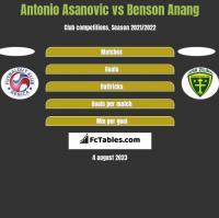 Antonio Asanovic vs Benson Anang h2h player stats