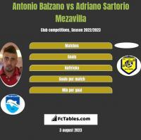 Antonio Balzano vs Adriano Sartorio Mezavilla h2h player stats