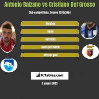 Antonio Balzano vs Cristiano Del Grosso h2h player stats