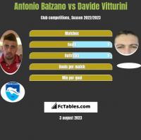 Antonio Balzano vs Davide Vitturini h2h player stats