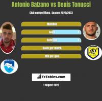 Antonio Balzano vs Denis Tonucci h2h player stats
