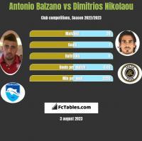 Antonio Balzano vs Dimitrios Nikolaou h2h player stats