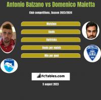 Antonio Balzano vs Domenico Maietta h2h player stats
