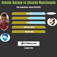 Antonio Balzano vs Edoardo Masciangelo h2h player stats