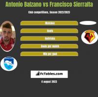 Antonio Balzano vs Francisco Sierralta h2h player stats