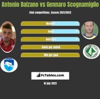 Antonio Balzano vs Gennaro Scognamiglio h2h player stats