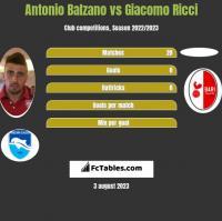 Antonio Balzano vs Giacomo Ricci h2h player stats
