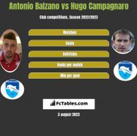 Antonio Balzano vs Hugo Campagnaro h2h player stats