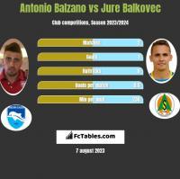 Antonio Balzano vs Jure Balkovec h2h player stats