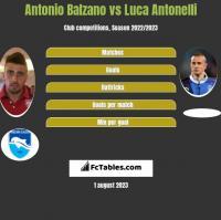 Antonio Balzano vs Luca Antonelli h2h player stats