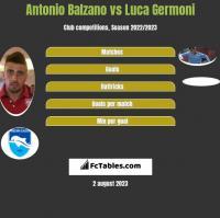 Antonio Balzano vs Luca Germoni h2h player stats