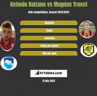 Antonio Balzano vs Magnus Troest h2h player stats