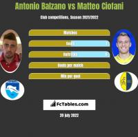 Antonio Balzano vs Matteo Ciofani h2h player stats