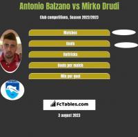 Antonio Balzano vs Mirko Drudi h2h player stats