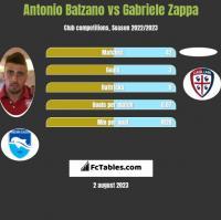 Antonio Balzano vs Gabriele Zappa h2h player stats