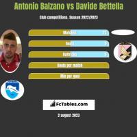 Antonio Balzano vs Davide Bettella h2h player stats