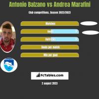 Antonio Balzano vs Andrea Marafini h2h player stats