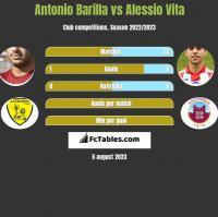 Antonio Barilla vs Alessio Vita h2h player stats
