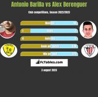 Antonio Barilla vs Alex Berenguer h2h player stats