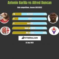 Antonio Barilla vs Alfred Duncan h2h player stats