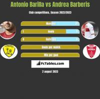 Antonio Barilla vs Andrea Barberis h2h player stats
