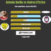 Antonio Barilla vs Andrea D'Errico h2h player stats