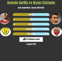 Antonio Barilla vs Bryan Cristante h2h player stats