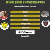 Antonio Barilla vs Christian D'Urso h2h player stats