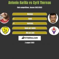 Antonio Barilla vs Cyril Thereau h2h player stats