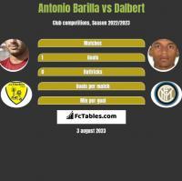 Antonio Barilla vs Dalbert h2h player stats
